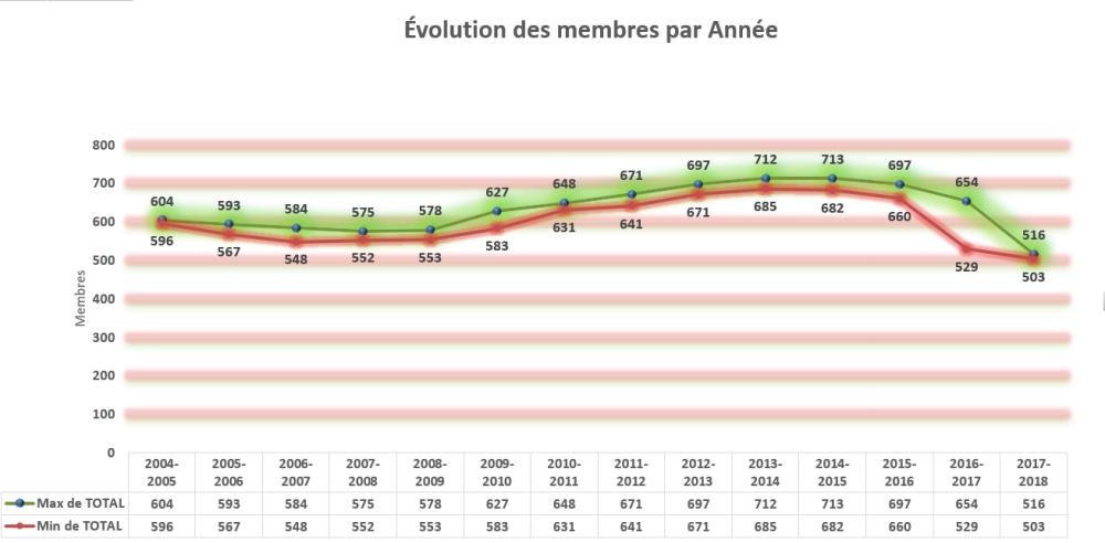 evolution_membres_2017-2018_p06_MAX