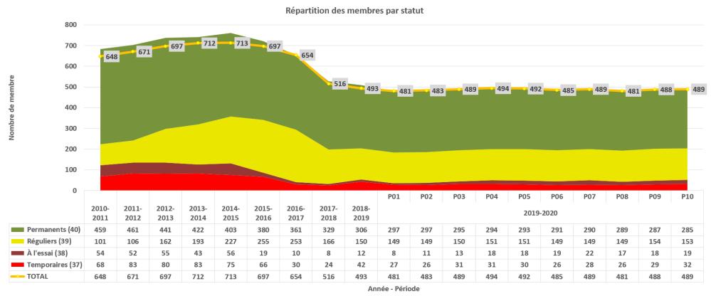evolution_membres_2019-2010_p10_par_statut_membre