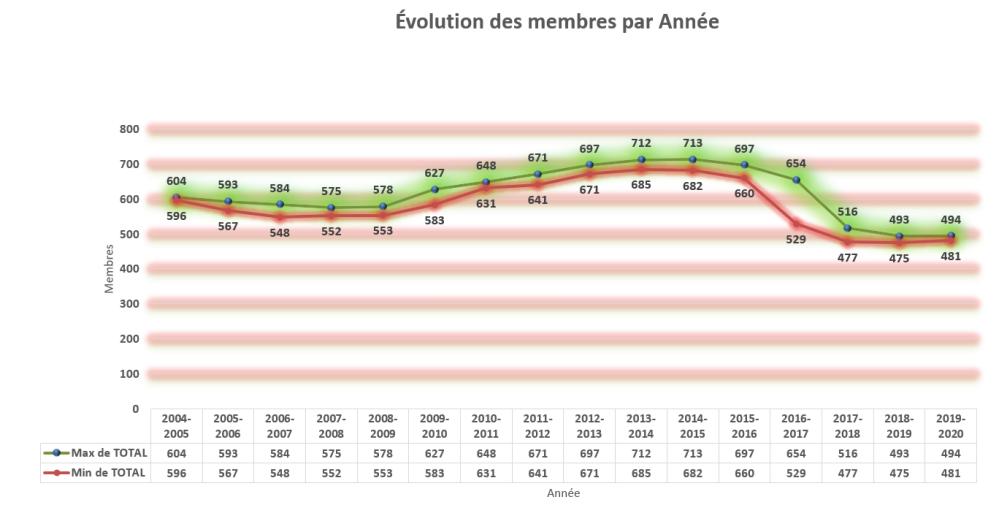 evolution_membres_2019-2020_p10_max